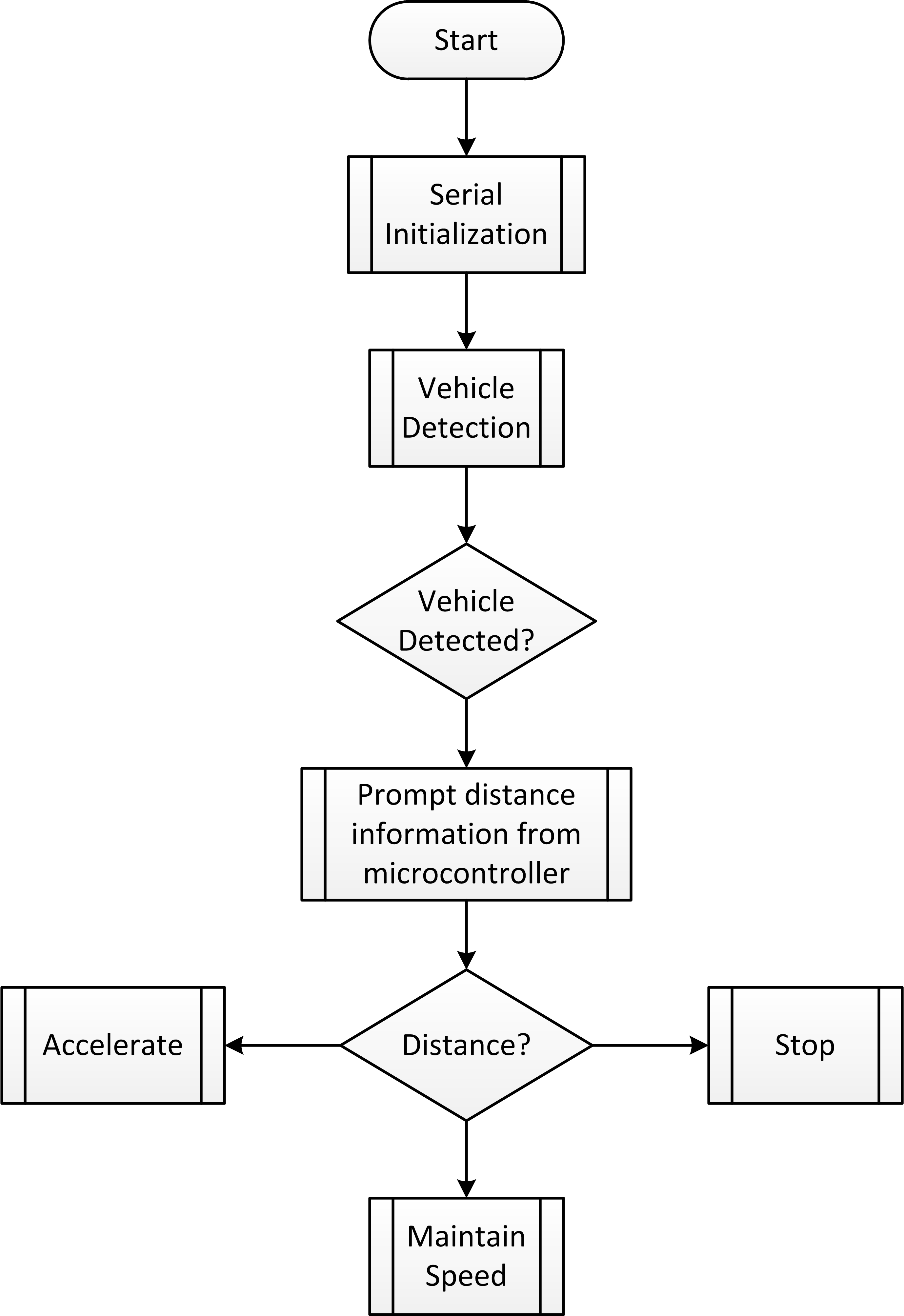 Jacr Alternative Vision Approach To Ground Vehicle Detection Uml Statechart Diagram Example System Utilizing Single Board Computer Sbc For Motor Control